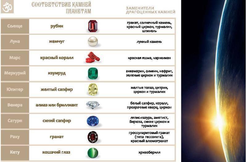 Соответствие камней планетам