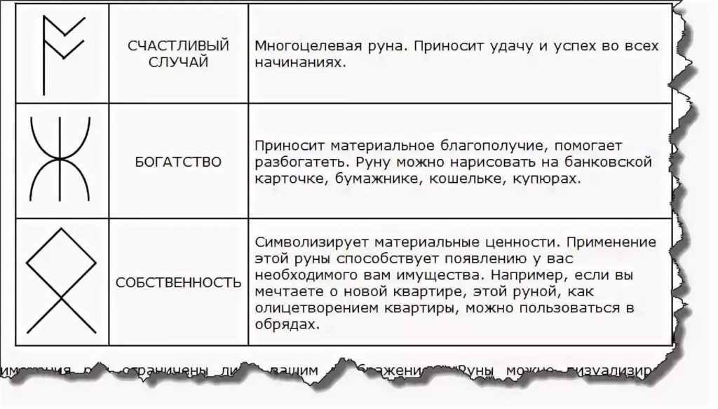 Таблица символов на богатство и счастье