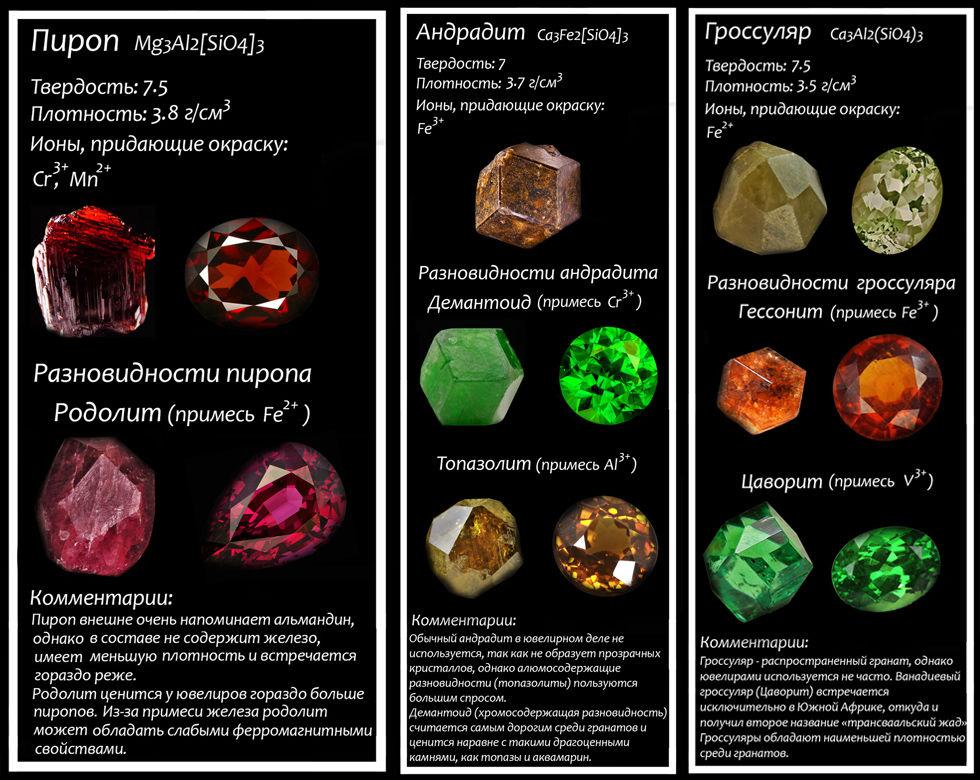 Разновидности минерала гранат