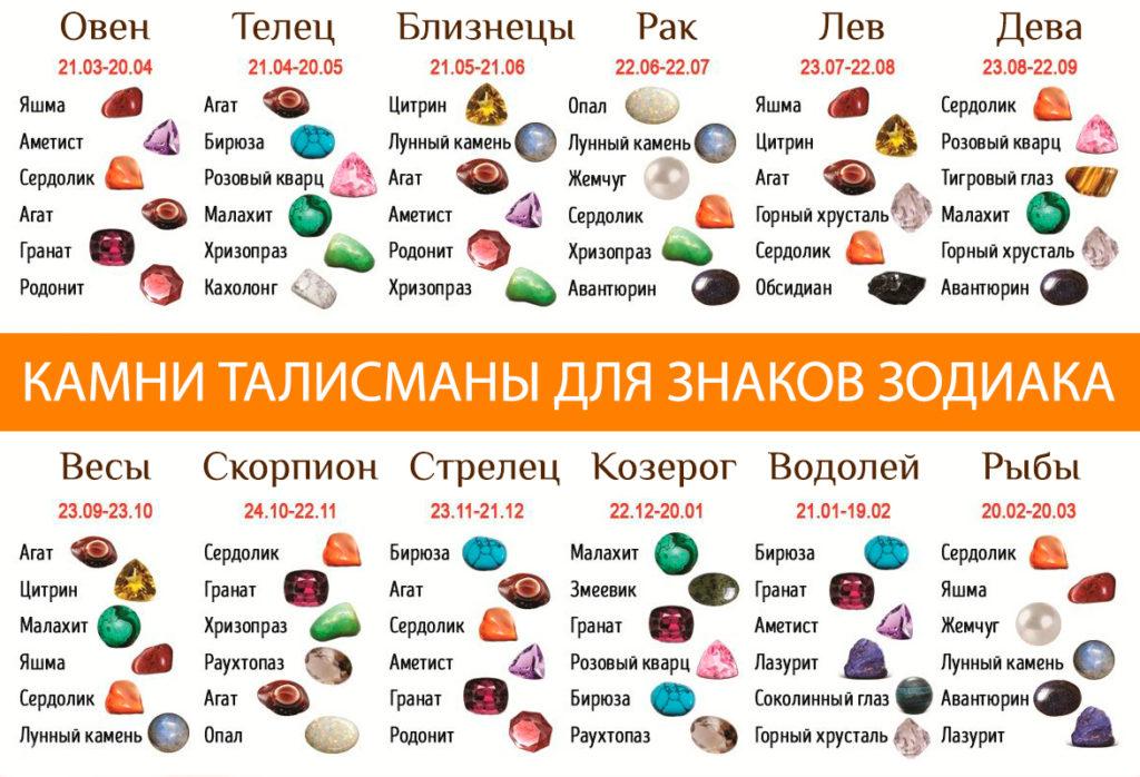 Драгоценные камни для знаков зодиака