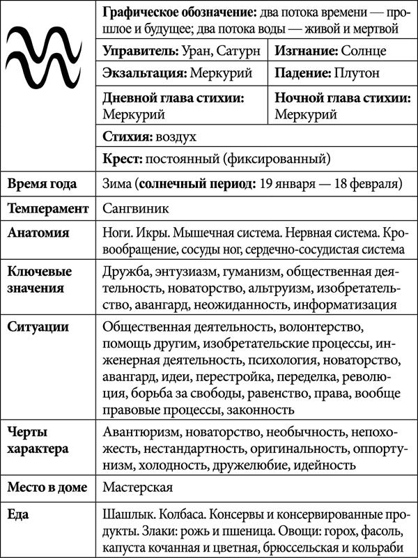Характеристики зодиакального знака Водолей